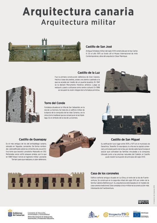 L mina arquitectura militar recursos educativos digitales for Arquitectura militar