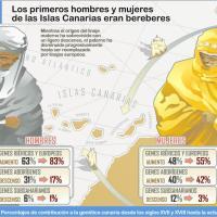Los primeros hombres y mujeres de las Islas Canarias eran bereberes