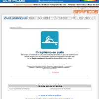 Deportes acuáticos: Piragüísmo en pista