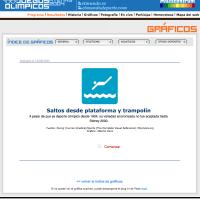 Deportes acuáticos: Salto de trampolín