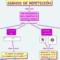 Signos de repetición
