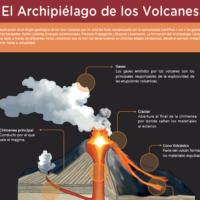 Infografía: El Archipiélago de los Volcanes