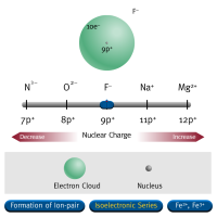 Atomic and Ionic Radii
