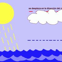 El clima en el archipiélago
