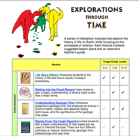 Explorations through Time