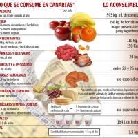 Los 10 errores de la alimentación entre la población canaria