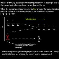 Orbital hybridization