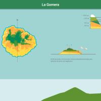 HTML5: Pisos de vegetación de La Gomera