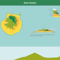 HTML5: Pisos de vegetación de Gran Canaria