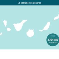HTML5: La población en Canarias