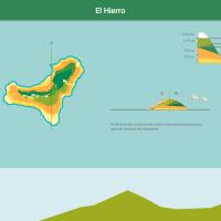 HTML5: Pisos de vegetación de El Hierro