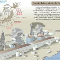 Central nuclear de Fukushima II