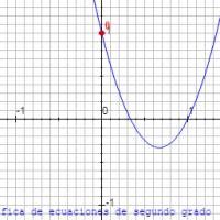 Ecuación de segundo grado. Solución gráfica y algebraica
