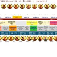 Historiograma de la Iglesia