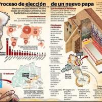 Elección de un Papa