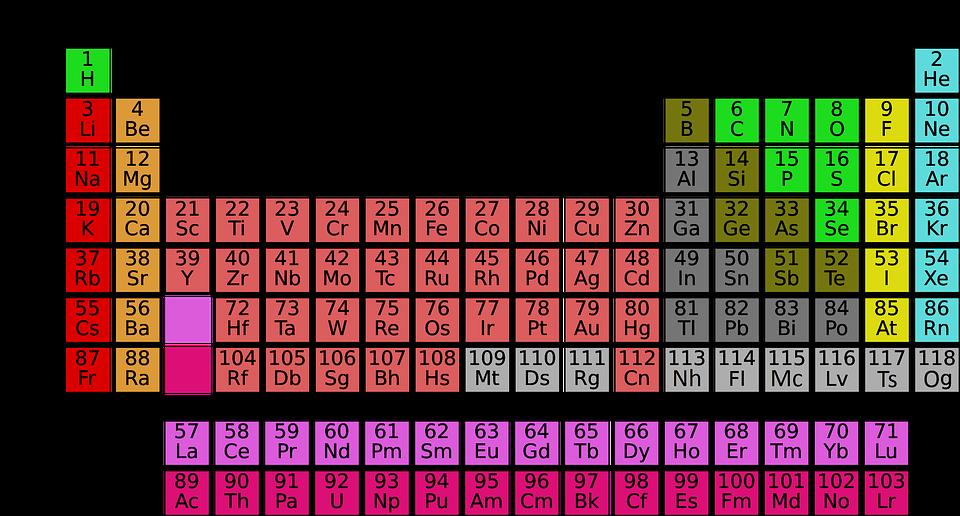 los elementos de la tabla peridica