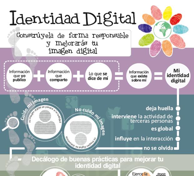 Infografía Sobre Identidad Digital Uso Seguro Y Responsable De Las Tic
