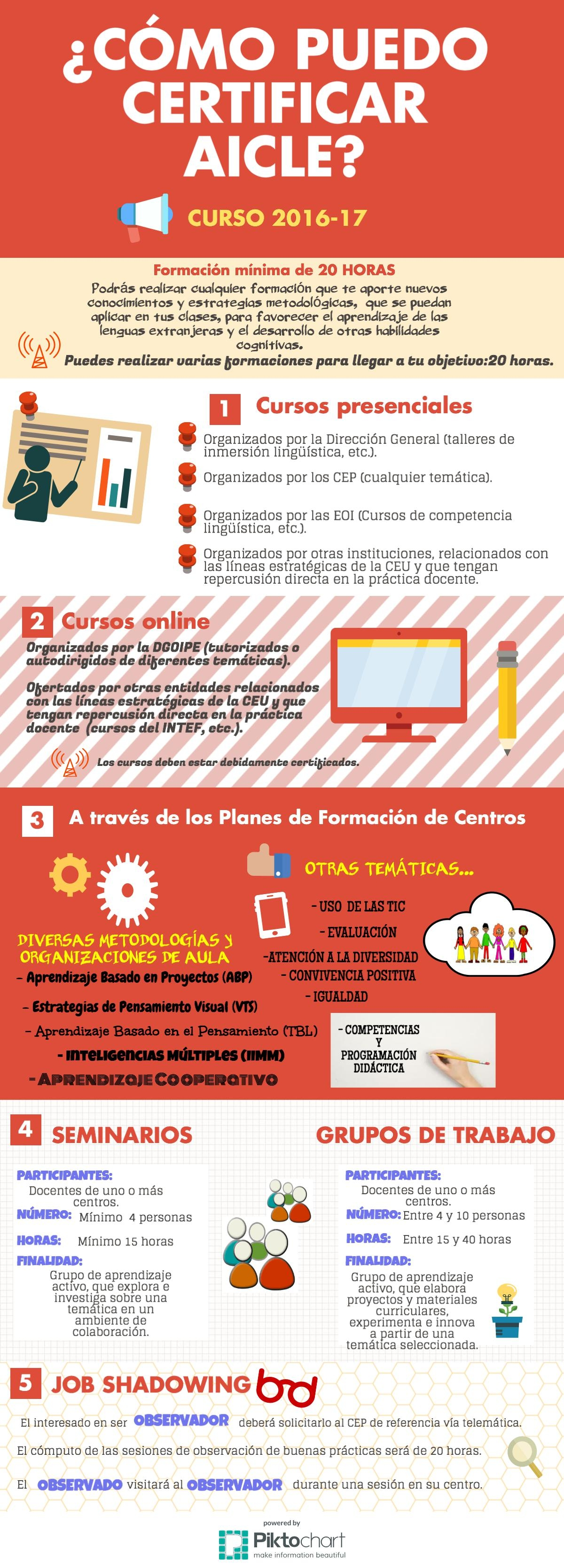 infografia-certificacion-aicle-1-1