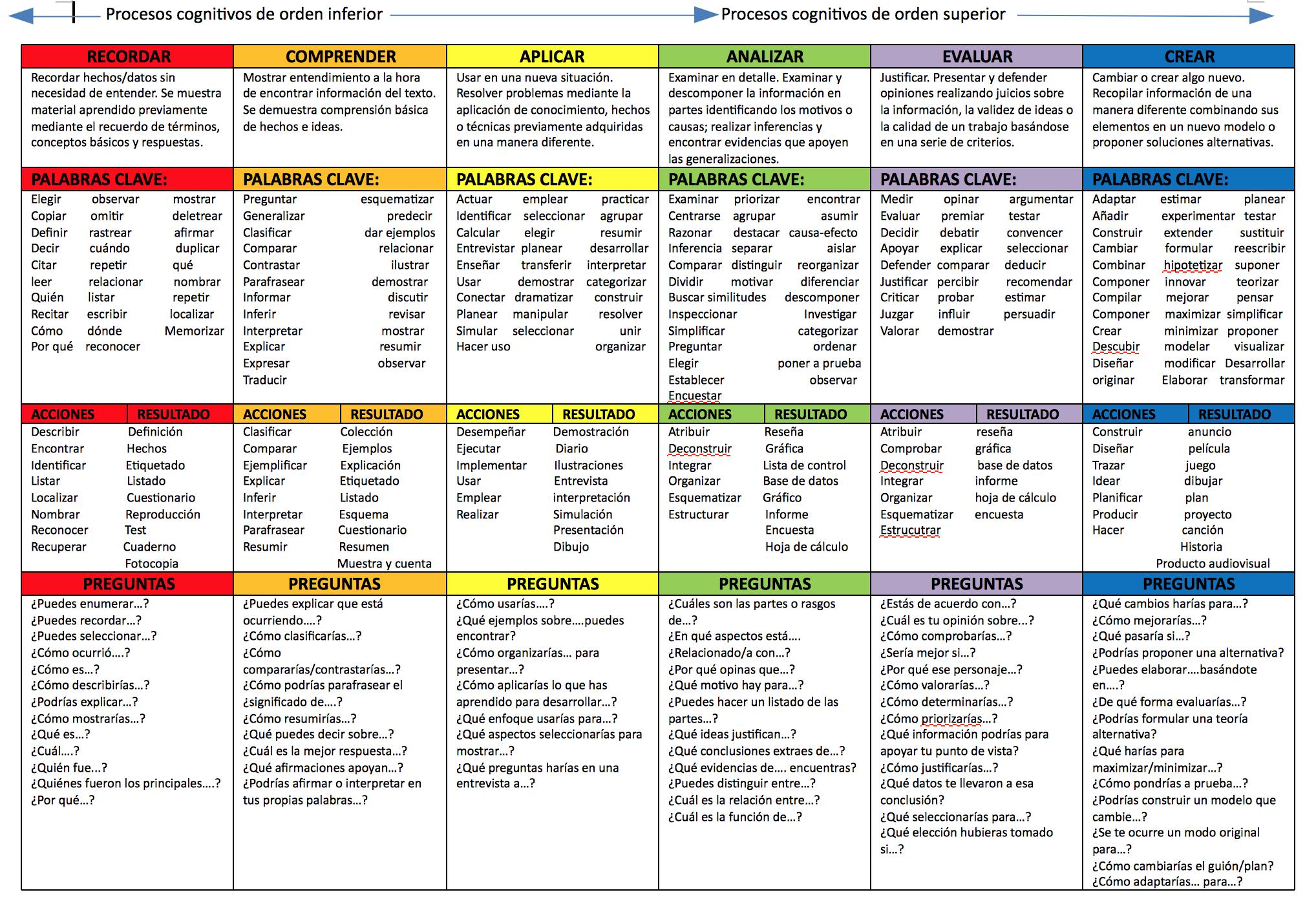 La taxonomía de Bloom, una herramienta imprescindible para enseñar y ...