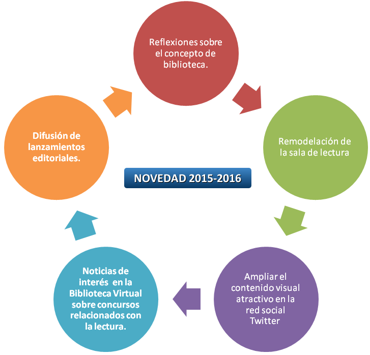 novedades biblioteca 2015-2016 (22-10-2015)
