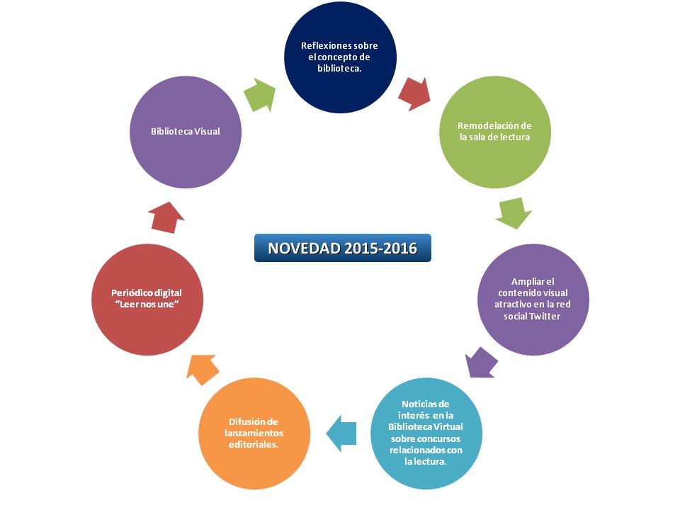 novedades biblioteca 2015-2016 bibioteca visual