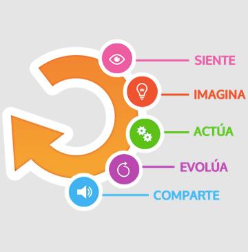 metodologia-design-for-change-360x365