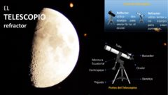 Infografía: partes del telescopio