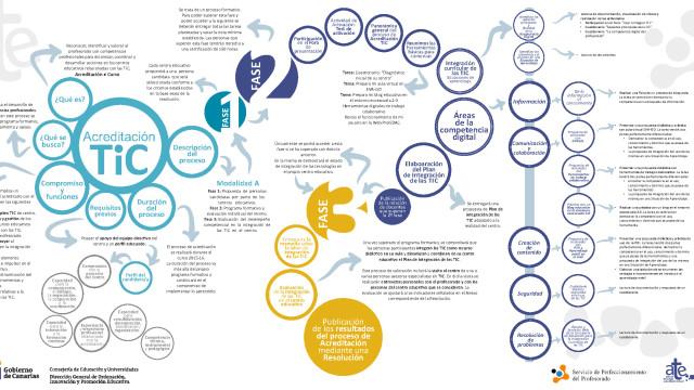 Infografía del proceso de Acreditación TIC