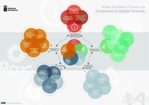Áreas del marco común de la Competencia Digital Docente