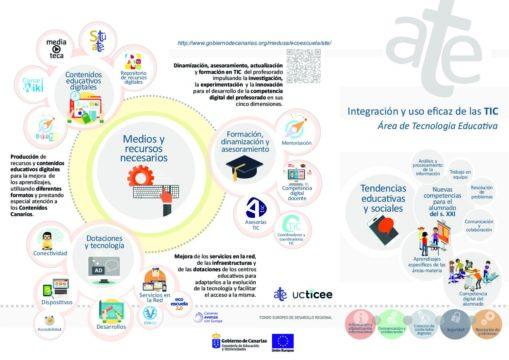 Folleto ATE. Integración y uso eficaz de las TIC en Canarias