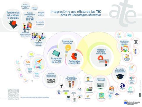 Infografía de ATE. Integración y uso eficaz de las TIC en Canarias