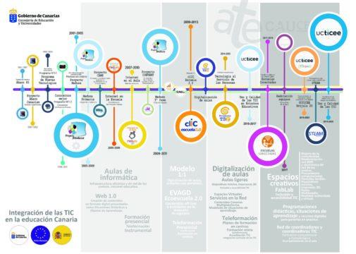 Línea del tiempo de la integración de las TIC en Canarias 1985-2020