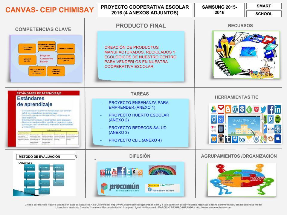 Copia de CANVAS CEIP CHIMISAY(0 DE 5) (1)