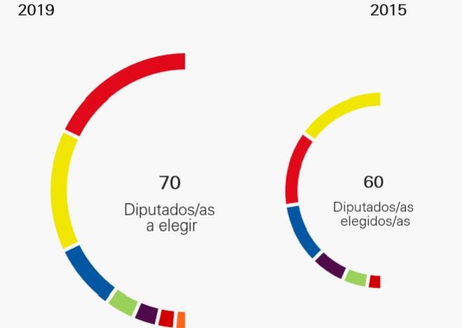 Composición del Parlamento de Canarias 2019 y 2015