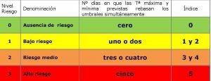 Umbrales de temperatura y niveles de riesgo.