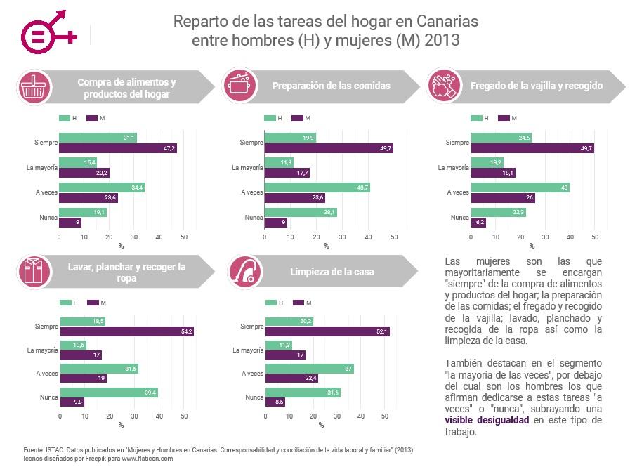 Visualización del proyecto sobre el reparto de tareas del hogar gana el Reto de Visualización Open Data por la igualdad