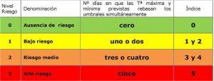 Tipos de avisos por altas temperaturas