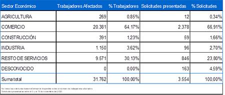 Cuadro con los sectores beneficiados por la prórroga automática de los ERTE desde octubre de 2020.