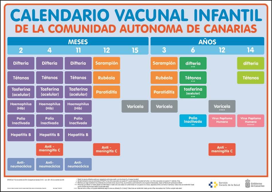 Calendario De Vacunacion 2020.Nuevo Calendario Vacunal Para Todas Las Edades De La Vida