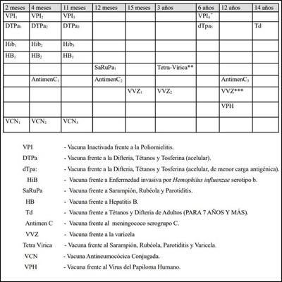 Calendario Vacunal De Canarias Farmacia Tenerife
