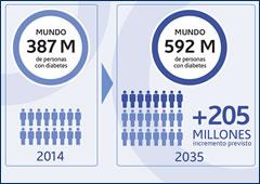 tasas de diabetes en el mundo